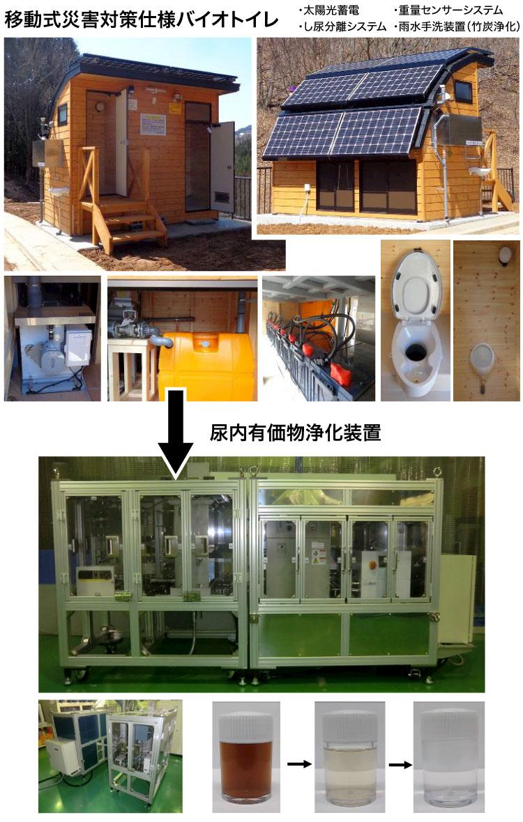 尿の有機化システム特許概要